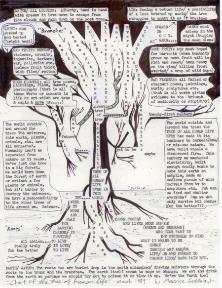 treechart